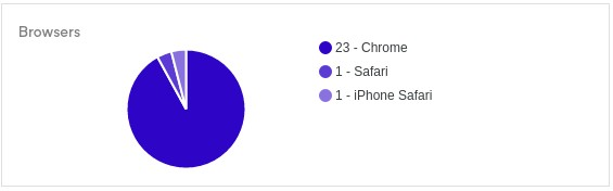Analytics Browser count